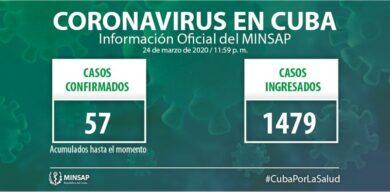 Ministerio de Salud Pública: Ascienden a 57 casos confirmados de Covid-19 en Cuba