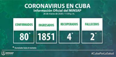 Cuba confirma 13 pacientes positivos a la COVID-19, la cifra de casos asciende a 80