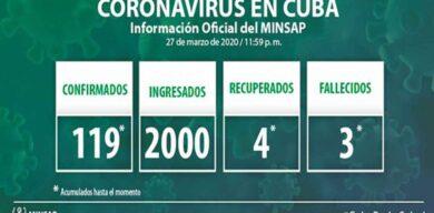 COVID-19 en Cuba: 39 nuevos pacientes positivos, totalizan 119 los casos confirmados