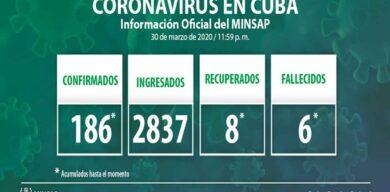 Confirma Cuba 186 casos acumulados de COVID-19