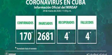 Cuba confirma 170 casos confirmados de COVID-19
