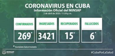 Confirma Cuba 269 casos acumulados de COVID-19