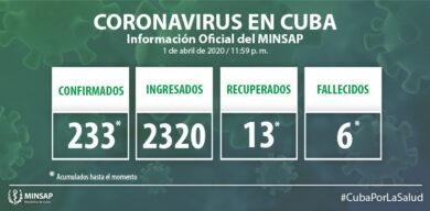 Ascienden a 233 los casos acumulados de COVID-19 en Cuba
