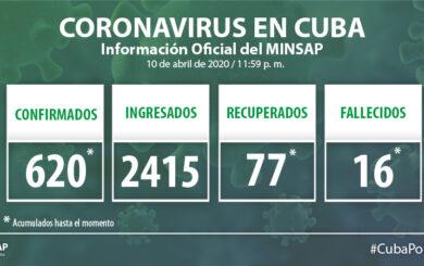 Acumula Cuba 620 casos positivos de la COVID-19