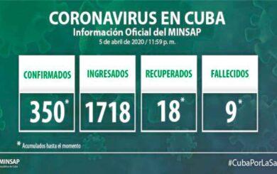 Acumula Cuba 350 casos confirmados de COVID-19