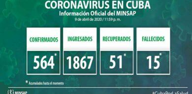 Acumula Cuba 564 muestras positivas a la COVID-19