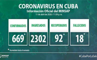 Acumula Cuba 669 personas positivas a la COVID-19