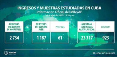 Asciende a 923 los casos de la COVID-19 acumulados en Cuba