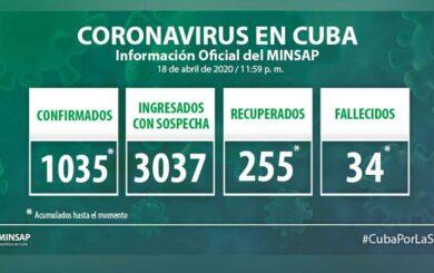 Acumula Cuba 1035 casos positivos a la COVID-19