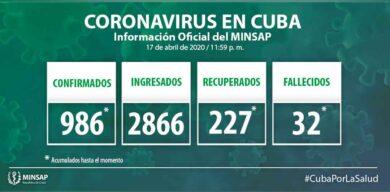 Asciende a 986 cifra de positivos a la COVID-19 en Cuba