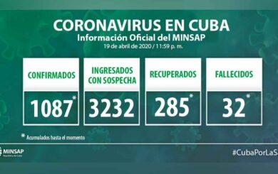 Ascienden a 1087 los casos positivos a la COVID-19 en Cuba