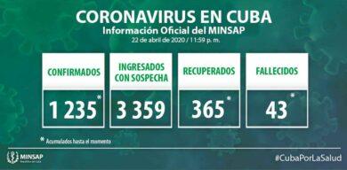 Asciende a 1235 los  positivos a COVID-19 en Cuba
