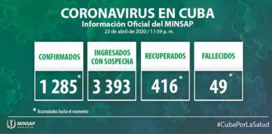 Ascienden a 1285 cifras de positivos a la COVID-19 en Cuba