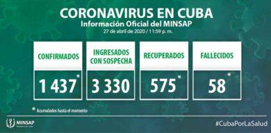 Asciende a 1437 las cifras positivas a la COVID-19 en Cuba