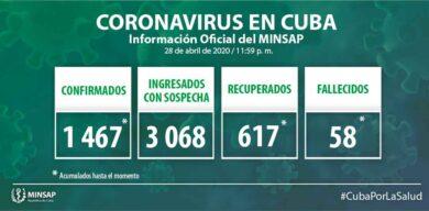 Confirmados hasta la fecha 1467 casos positivos a la COVID-19 en Cuba