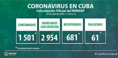 Suman 1501 los casos positivos a la COVID-19 en Cuba