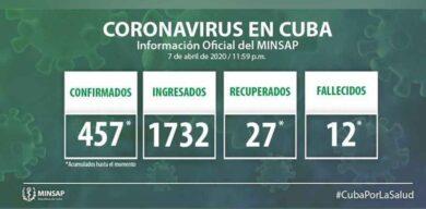 Asciende a 457 el número de positivos a la COVID-19 en Cuba