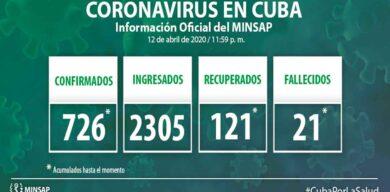 Acumula Cuba 726 casos positivos a la COVID-19