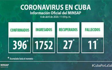 Acumula Cuba 396 casos confirmados de COVID-19