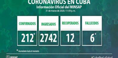 Confirma Cuba 212 casos de COVID-19 acumulados hasta el momento
