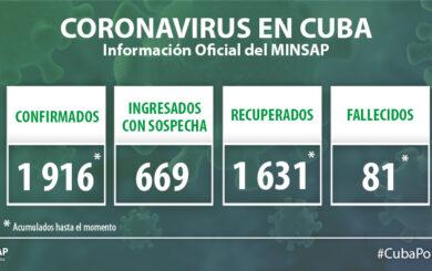 Ascienden a 1916 las cifras positivas a la COVID-19 en Cuba