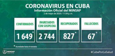 Ascienden a 1649 las cifras de positivos a la COVID-19 en Cuba