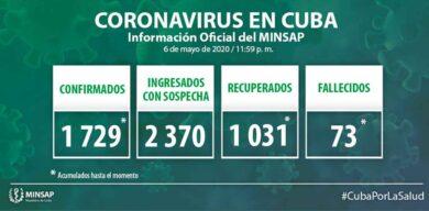 Ascienden a 1729 los casos positivos a la COVID-19 en Cuba