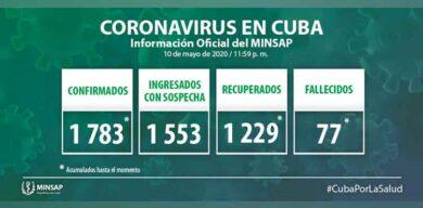 Aumentan a  1783 los casos positivos de la COVID-19 en Cuba