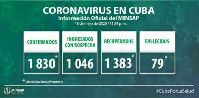 Suman 1830  los casos acumulados de COVID-19 en Cuba