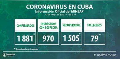 Acumula Cuba 1881 casos positivos a la COVID-19