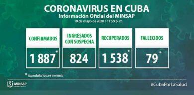Aumentan a 1887 los casos positivos a la COVID-19 en Cuba