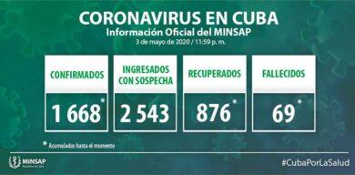 Acumula Cuba 1668 casos positivos a la COVID-19