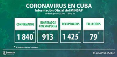 Aumenta a 1840 los casos positivos acumulados a la COVID-19 en Cuba