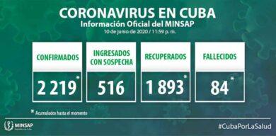 Cuba: 2219 casos positivos a la COVID-19