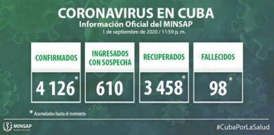 Cuba acumula 4126 casos positivos a la COVID-19
