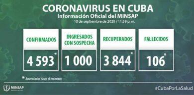 Cuba: 4593 muestras positivas a la COVID-19