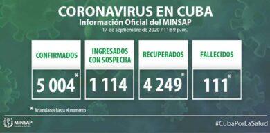 Cuba acumula 5004 muestras positivas a la COVID-19