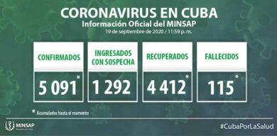 Cuba acumula 5091 muestras positivas a la COVID-19