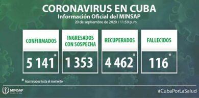 Cuba: 5141 muestras positivas a la COVID-19