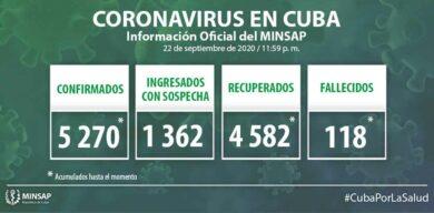 Cuba: 5270 casos positivos ala COVID-19