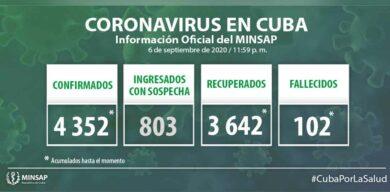 Cuba acumula 4352 casos positivos a la COVID-19