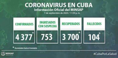 Cuba acumula 4377 casos positivos a la COVID-19