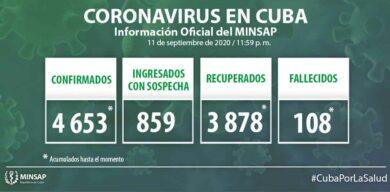 Cuba acumula 4653 casos positivos a la COVID-19