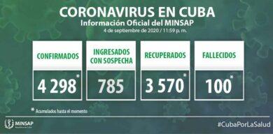 Cuba acumula 4298 muestras positivas a la COVID-19