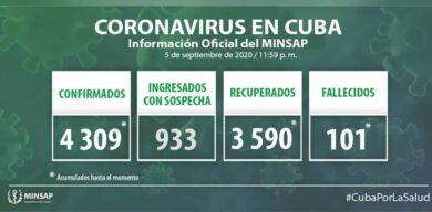 Cuba: 4309 muestras positivas a la COVID-19